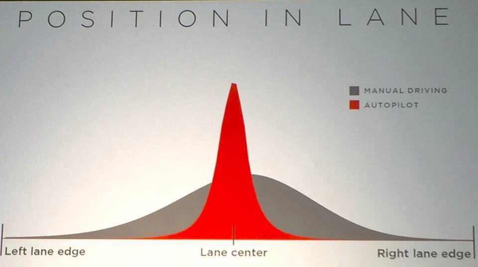 Tesla Autopilot already demonstrably safer than human drivers  https://t.co/14ljvYWKRG https://t.co/FaIbYtZNdh