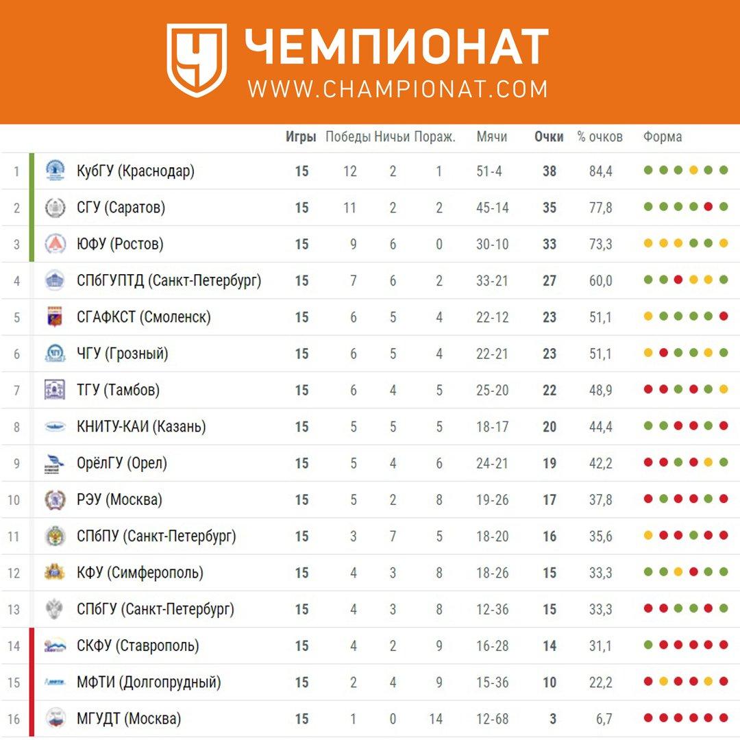 австрия турнирная таблица 2015 2016