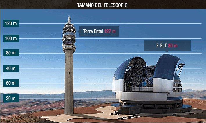 """Imagen de Chile on Twitter: """"Infografía: Cómo será el telescopio más grande  del mundo que se construirá en Chile https://t.co/otlJVDiWMa… """""""