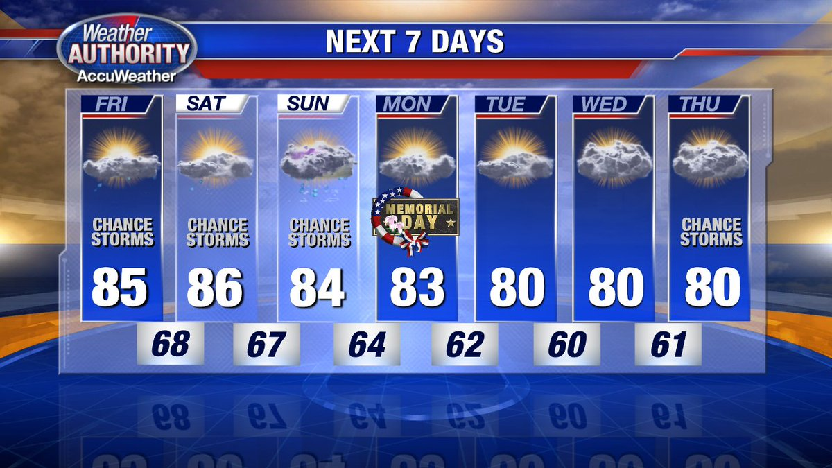 Temperatures remain warm through the holiday weekend! Our average for this time of year is 73! @FOX2News