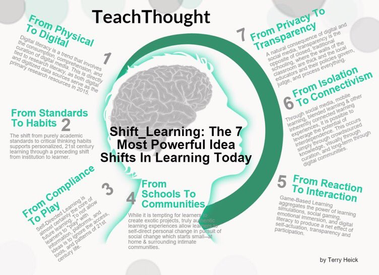7 Powerful Shifts In Learning Today (by @TeachThought) #edchat #edtech #elearning #education #engchat #aussieED https://t.co/fwptToU9Qd
