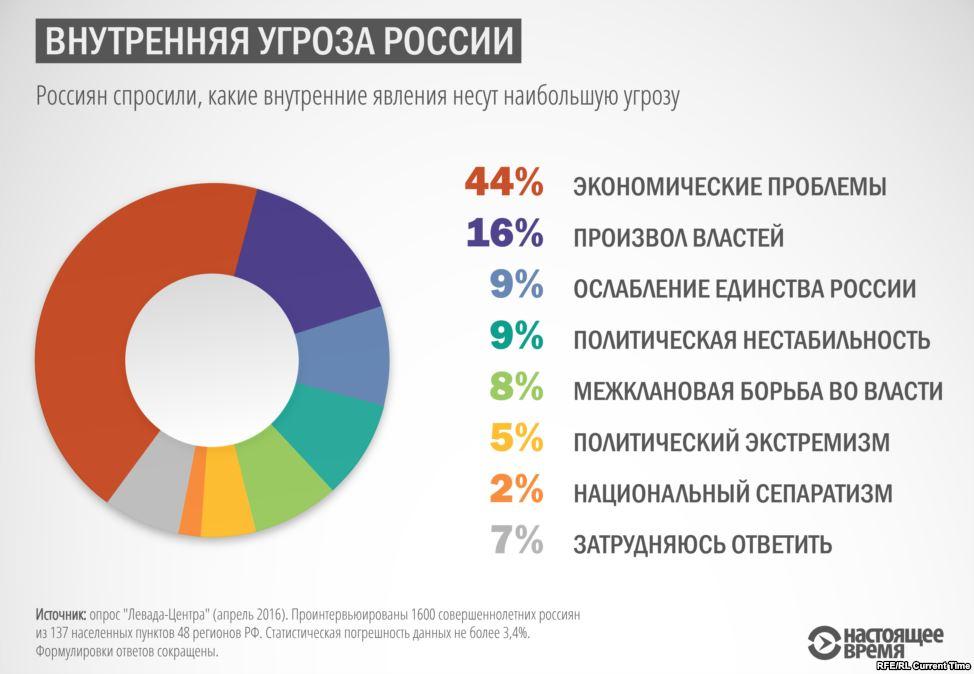 гости опрос граждан рф основные внешнеполитические угрозы россии сколько