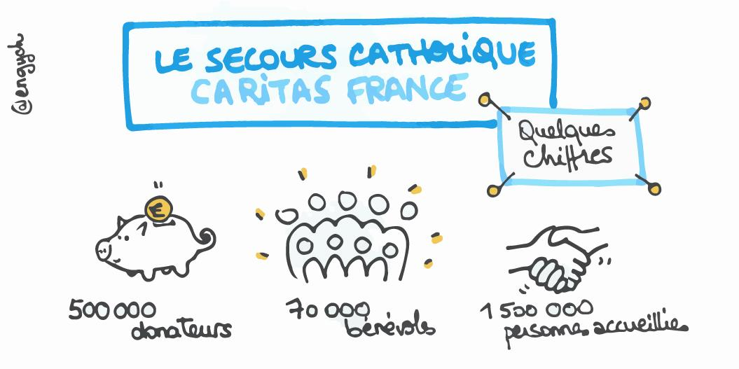 Sandrine onair 39 s social stories storify - Secours catholique lyon ...