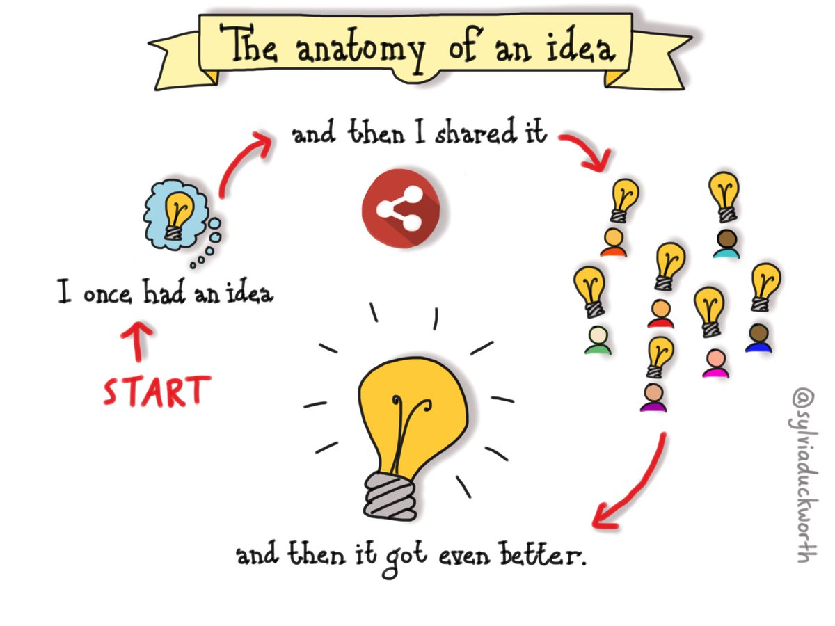 People working together to make a first idea into a great idea is powerful @sylviaduckworth #edchat #creativity https://t.co/QBW59S8rxJ