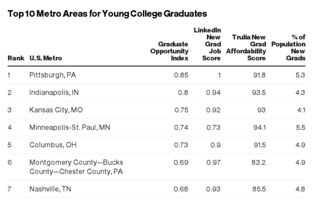 Indy ranked #2 out of Top 10 metro areas for young college grads. https://t.co/RAMWvLWEJX https://t.co/KD3f6p31Mb