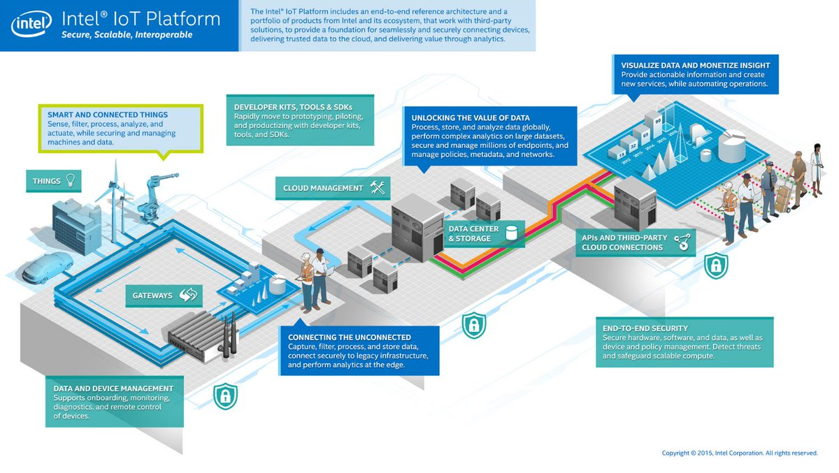 IoT Architecture – Intel Chalk Talk with Brian McCarson