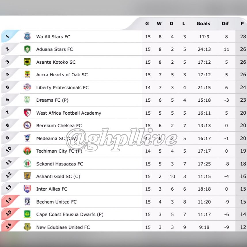 "Epl Matches Live On Rcti Indonesia Tv Channel: Ghana Premier League On Twitter: ""League Table After"