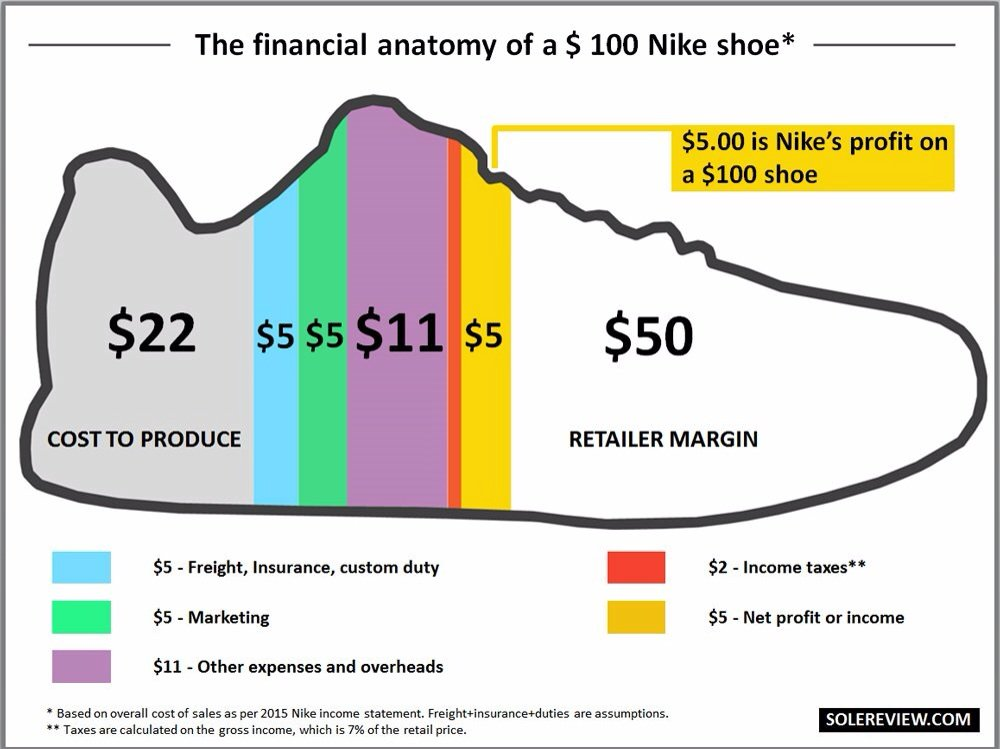 Andleeb Abbas On Twitter The Financial Anatomy Of A Nike Shoe5