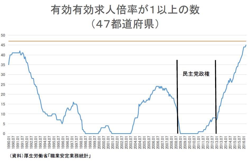 アベノミクス失敗という人にはきつい数字→有効求人倍率、4月は1.34倍に上昇 24年5カ月ぶり高水準   :日本経済新聞 https://t.co/dU53YbPbrE https://t.co/wWkTQByiRh