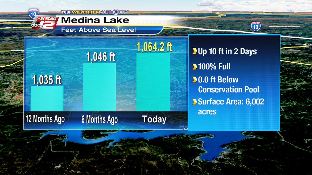 Medina Lake is filled to capacity!! As of 9p, the level rose to 1064.2ft so it's 0.0ft below conservation pool!