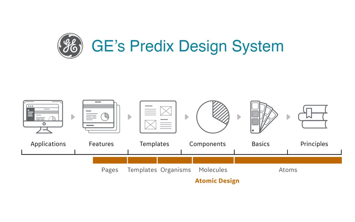 Mybridge Design On Twitter Predix Design System At General Electric Courtesy Of Jeffcrossman Ux Ui Webdesign Https T Co Ymfun9rxbg