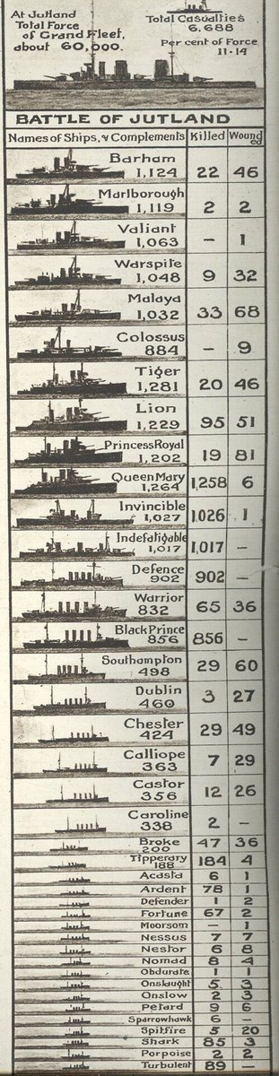 Battle of #Jutland #Infographic Names of ships and complements, killed & wounded. #Jutland100 Please RT. https://t.co/5EYQxRQ5Jd