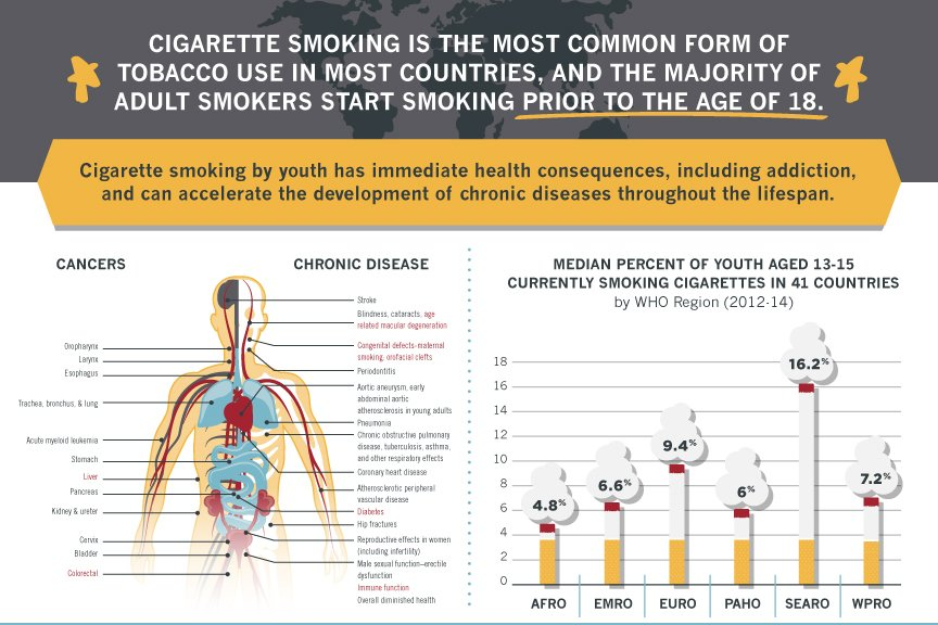 Cigarettes is more commn form of #tobacco use in most countris & majority of adult start befre 18yrs old. #NoTobacco https://t.co/gsQyJKzbZn