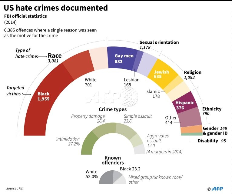 Преступления на почве ненависти в США
