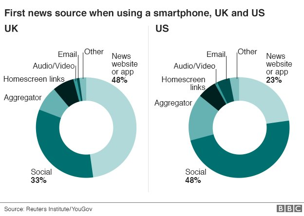 Social media 'outstrips TV' as news source for young people https://t.co/8UfVIaJ0q6 https://t.co/We8e6StwJc