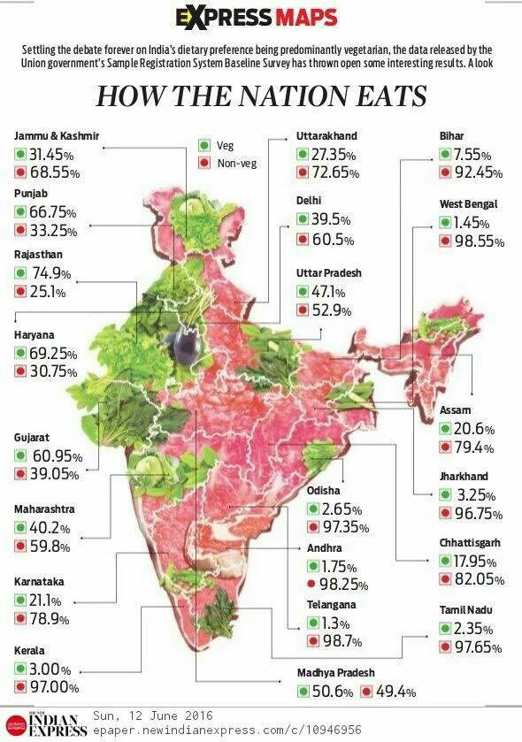 Interesting map in yesterday's New Indian Express. How India eats (distribution of % veg/non-veg eaters by state) https://t.co/iqeu596jbs