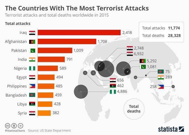 The biggest victims of terrorism globally? Iraq and Afghanistan https://t.co/44fQyjWqha