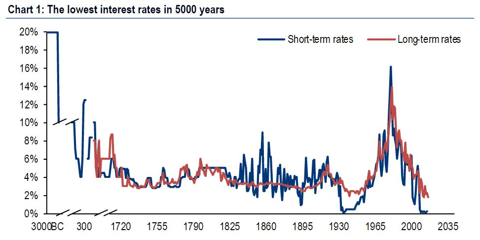 lowest interest rates
