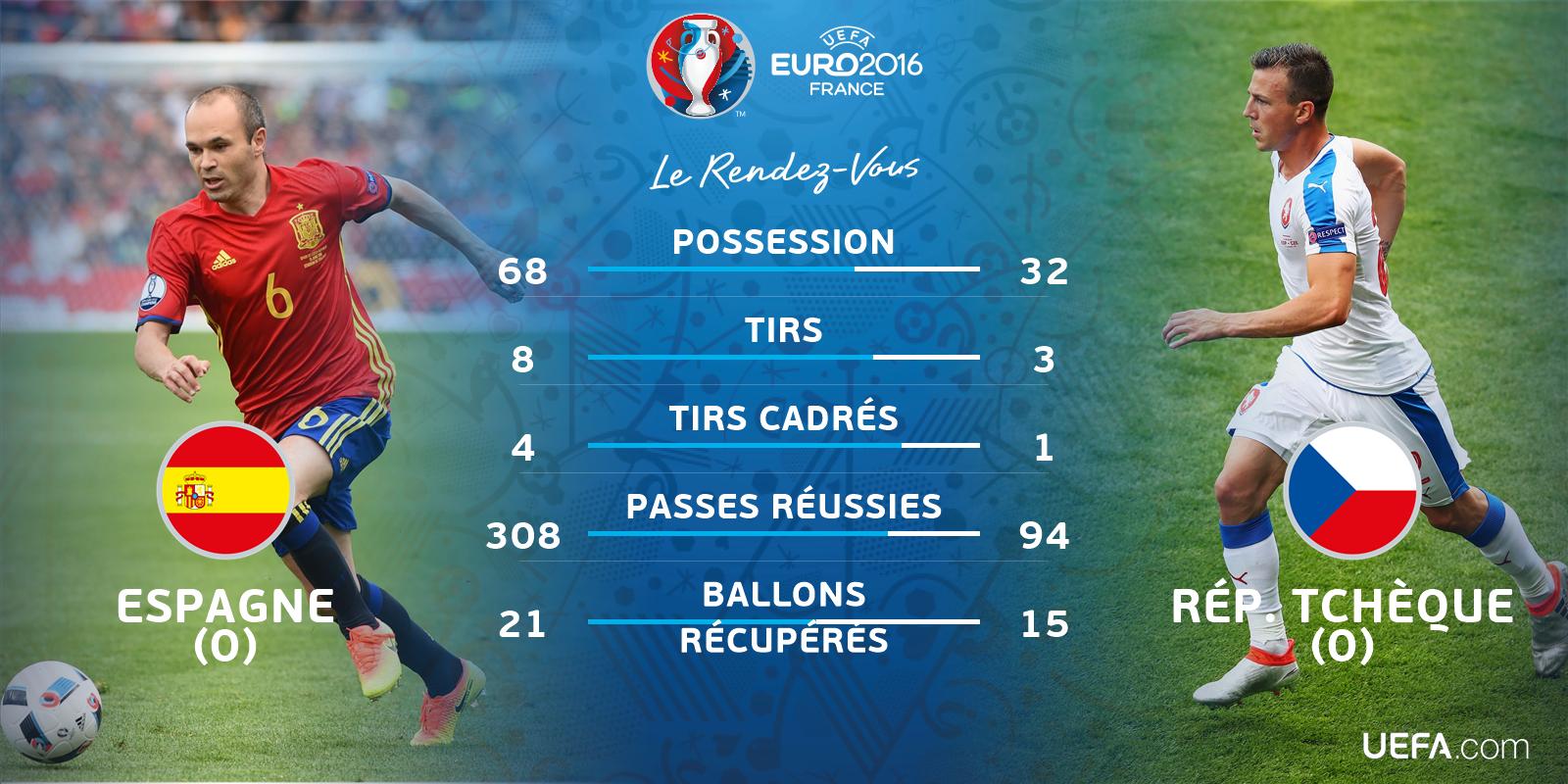 Euro 2016 • Espagne Vs République Tchèque Ck1eYEkWYAASkzr