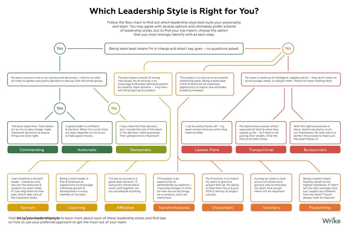 autocratic bureaucratic charismatic democratic laissez faire people oriented leadership servant task
