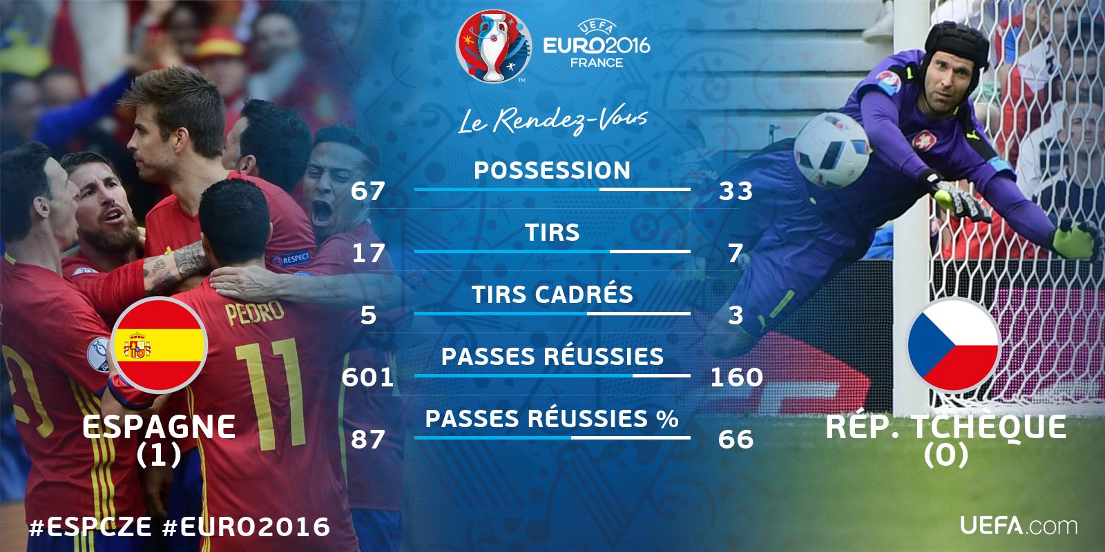 Euro 2016 • Espagne Vs République Tchèque Ck1tIYcWgAAC38k