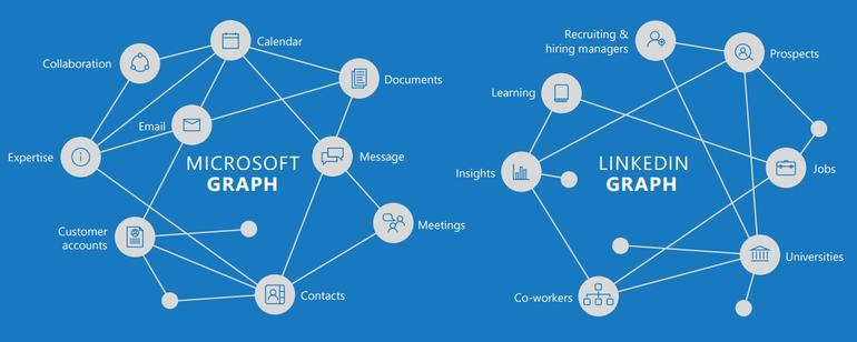 Why Microsoft just bought LinkedIn: It's all about the data