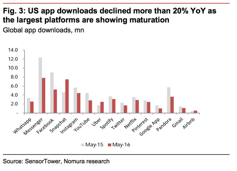The app boom is over : US app downloads declined more than 20% YoY !  https://t.co/5EZHXnCD9f #End_of_Apps https://t.co/eShBnagBQq