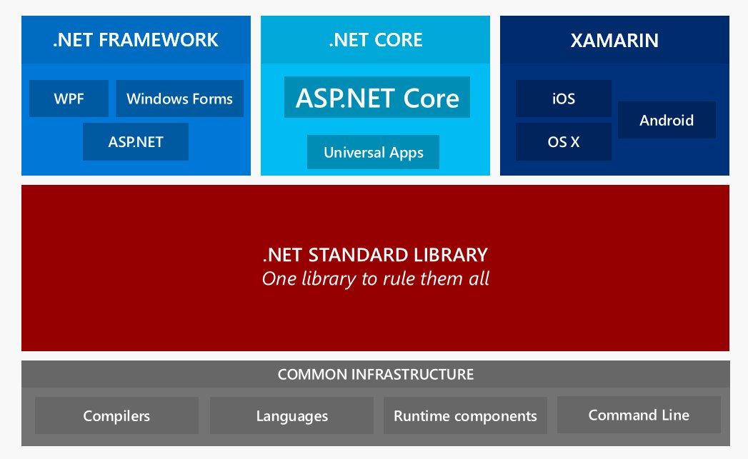 Blogged: #AspnetCore and #netcore Overview. And a few thoughts on how I plan to adopt. https://t.co/Kchd8Ow6PK https://t.co/qdjzgYoy9Y