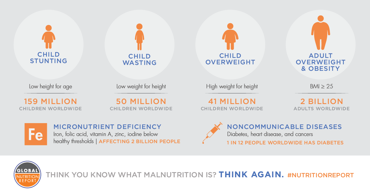In Global #NutritionReport 2016 out today we are redefining what it means to be malnourished https://t.co/u98wMlGj1q https://t.co/tdJJjc7EYI