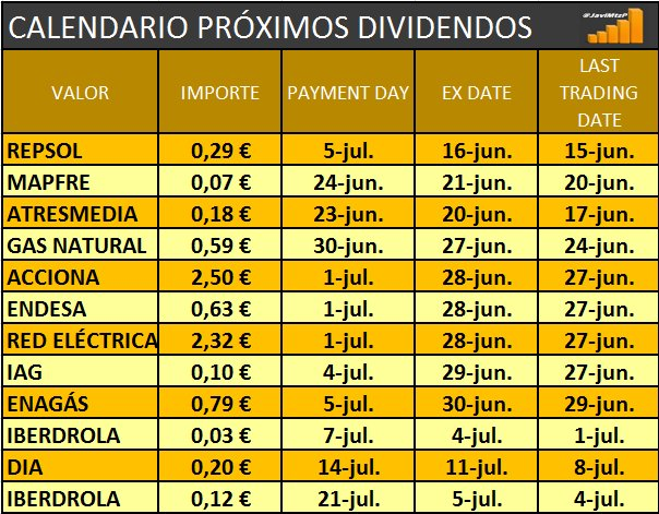 Calendario Dividendo Repsol.Javier Martinez On Twitter Calendario Proximos Dividendos Rep