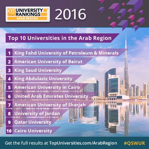 QS University Rankings: Arab Region 2016 is out now! Get the full results: https://t.co/WuhbZOW3xw #QSWUR https://t.co/8fCDZdqCbE