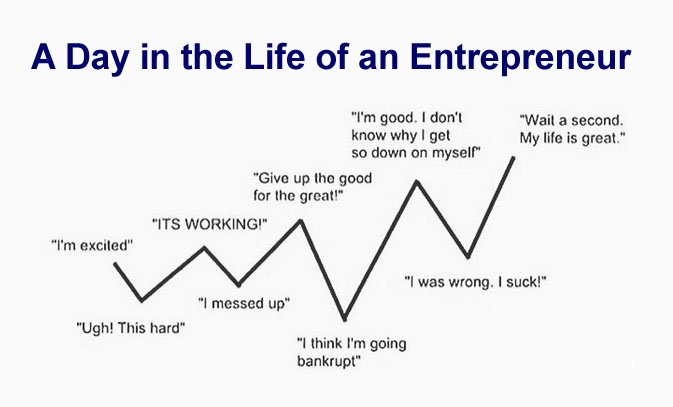 A day in the life of an entrepreneur goes something like this... #entrepreneurship #startup #business https://t.co/Alc9c4kDrO