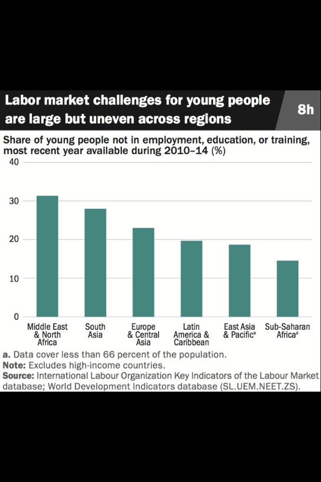 Large shares of the world's #youth are not in employment, education or training https://t.co/QyvzxEGIz6 #youthindev https://t.co/7W7c8krT4v