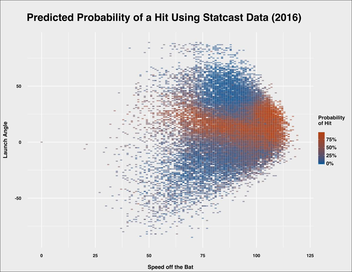 Here's the full write up on my initial model using @Statcast data to predict hits #rstats https://t.co/LXVUBMxoHS https://t.co/lgI2fUuIyU
