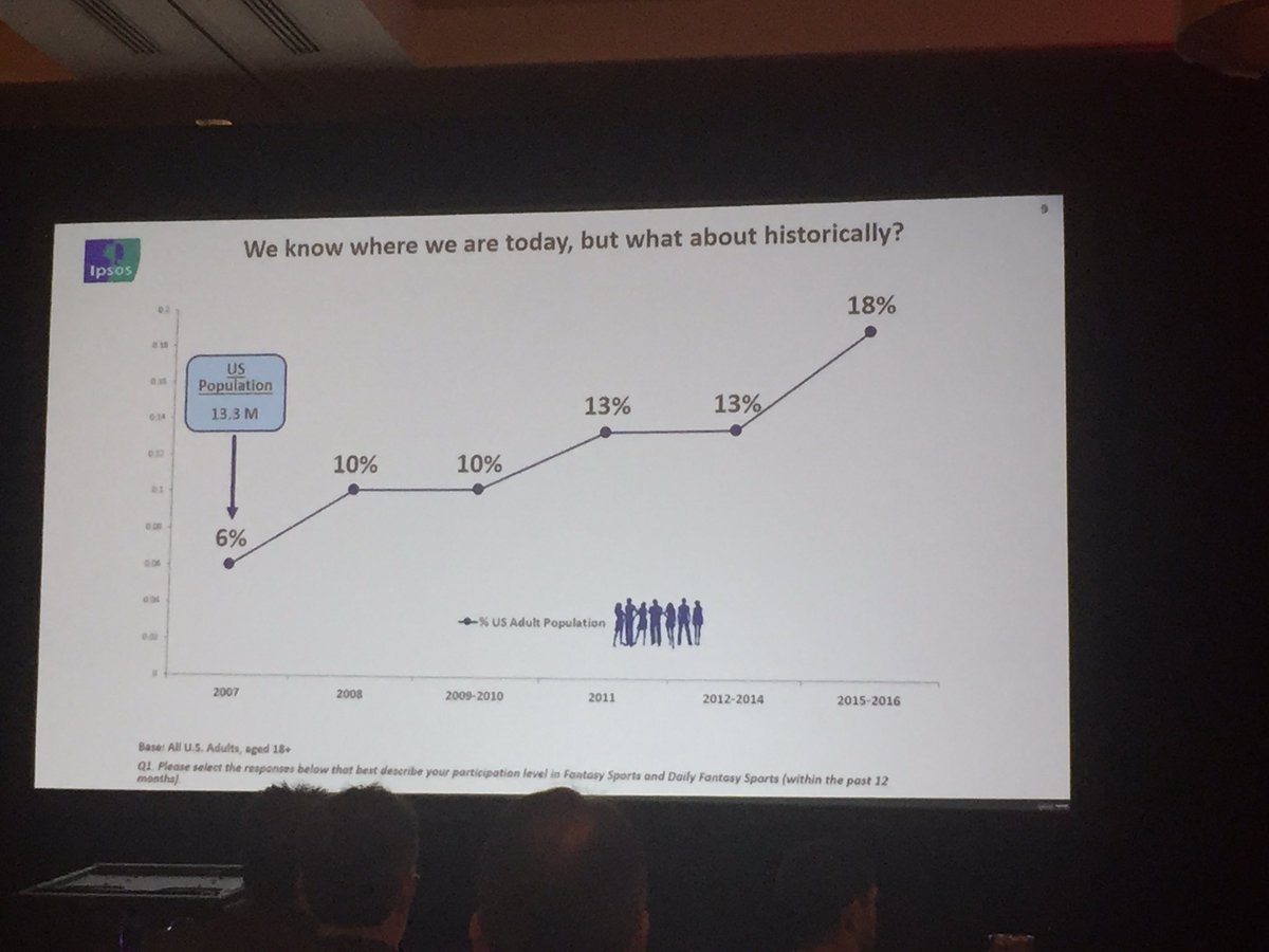 """Close to 1/5 of US population is now playing fantasy sports = """"remarkable growth"""" - @ipsosna #FSTA https://t.co/TqP2Y96nuS"""