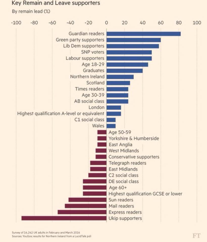 Interesting analysis on who wants to leave & who wants to remain in Europe! I'm #VoteRemain https://t.co/tIurkNrGQu