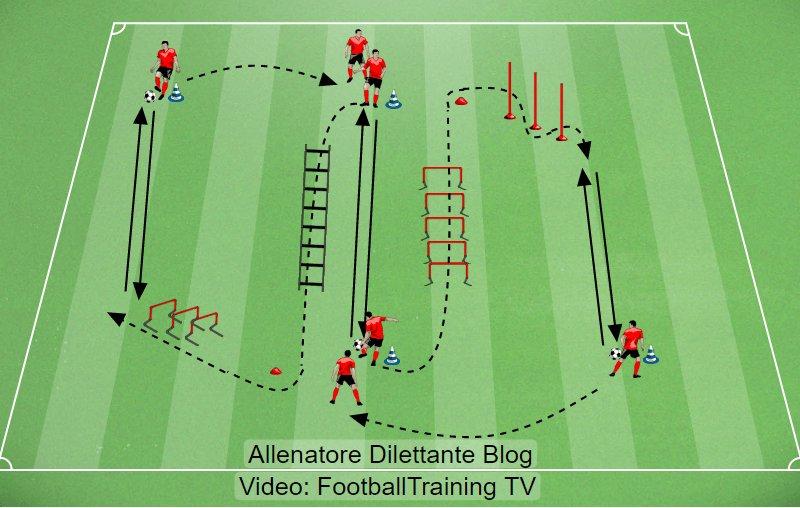 Circuito Tecnico Futbol : Circuitos de prevención propiocepción y fuerza explosiva