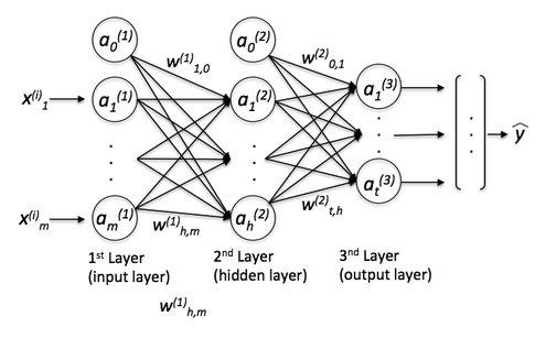 Deep Neural Net