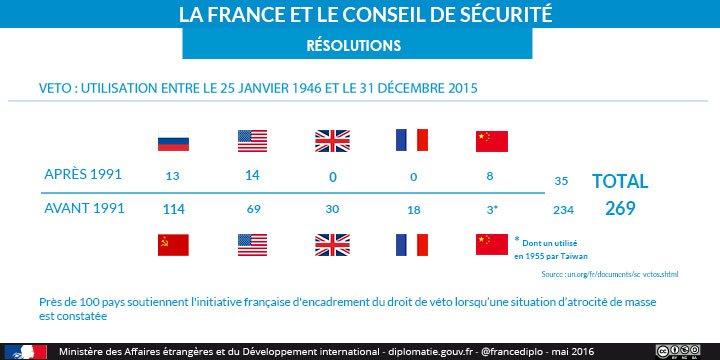 Saviez vous? France n'a pas utilisé droit de veto depuis 91 & soutient limitation lors d'atrocités de masse #FrPrez https://t.co/qqtFchYCmU