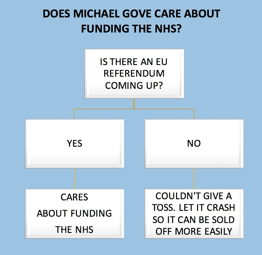 Does Michael Gove care about funding the NHS: a handy guide. https://t.co/F6ngcReZJI