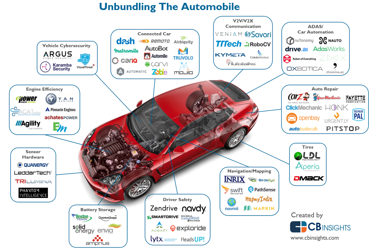 Wow - have a look!  Disrupting The Auto Industry: Startups That Are Unbundling The Car   https://t.co/sB9n1XC4Qx https://t.co/F5kizZ1pBh