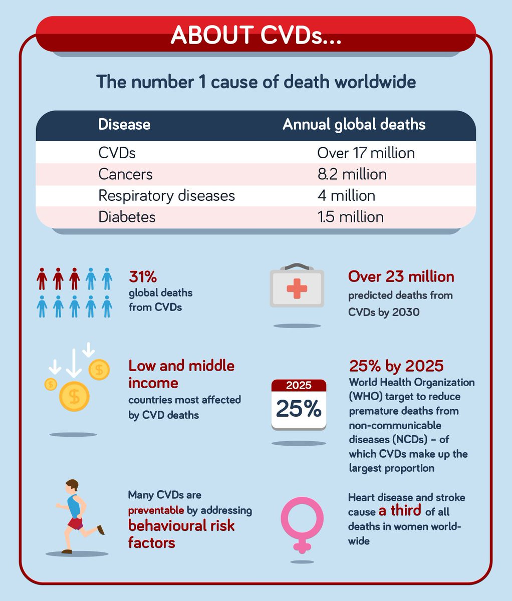 Take a look at the new WHF CVD infographic. Download in full https://t.co/R77PO8Hvmd #WCCMexico https://t.co/bVRXMumtsh