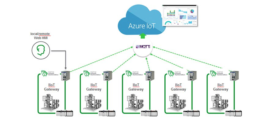 """Top News from """"Internet of Things"""" by Nuzzel Technology"""
