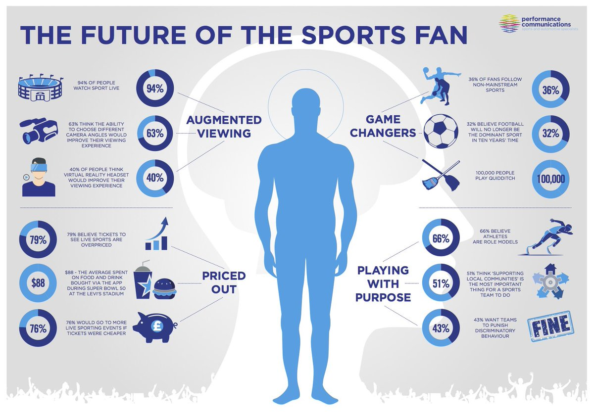 The Future of the Sports Fan