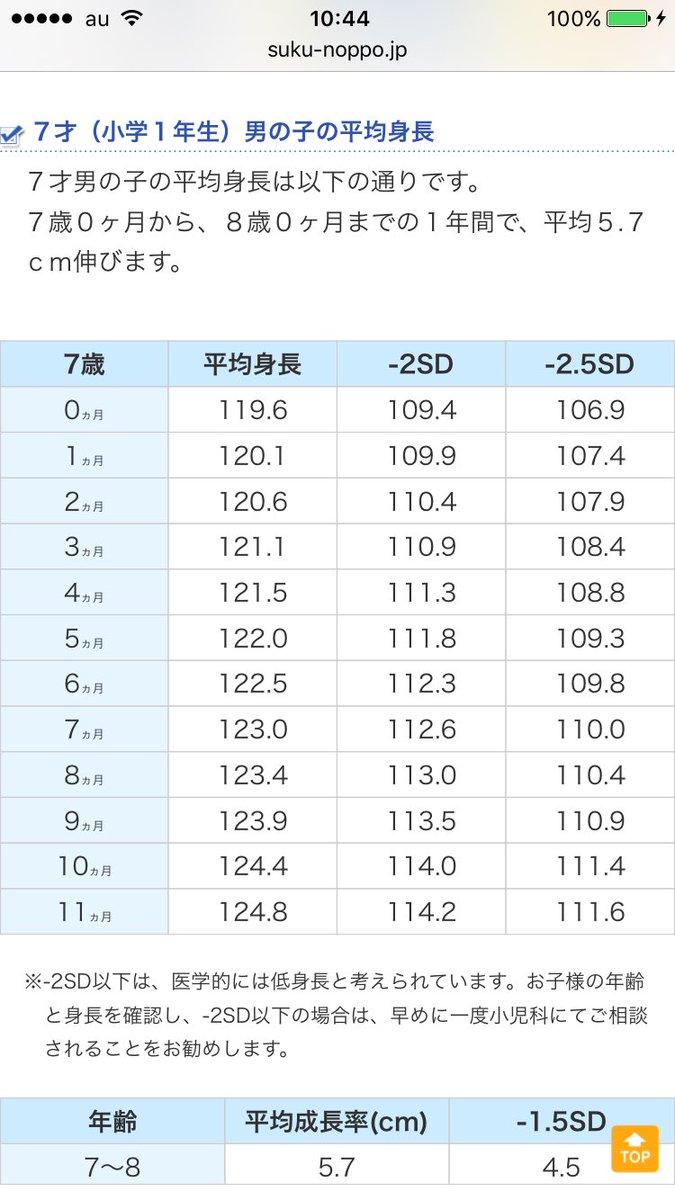 センチ 標準 体重 155