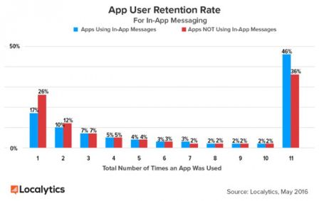 L'utilisation des notifs push & des messages in-app améliorent +46% la rétention des users https://t.co/H6KeixTDlK https://t.co/f3tSZFK88y