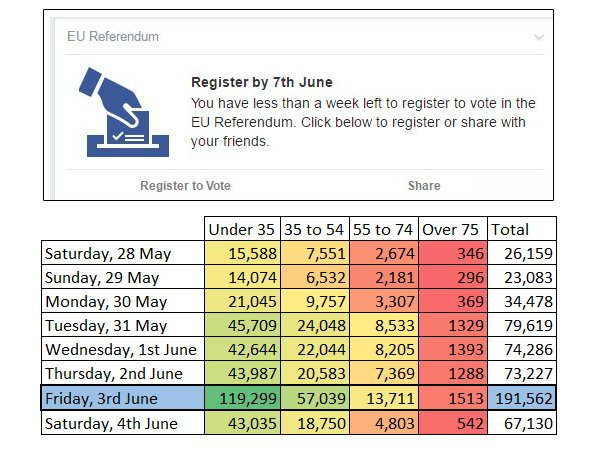 "On Friday, Facebook prompted ""Register to vote"". Maybe coincidence, but here's how voter reg stats changed. #euref https://t.co/ZjOdHfbv3l"