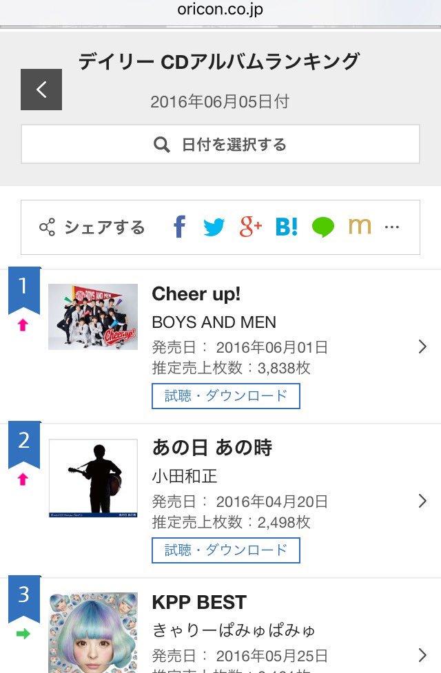 6月5日付  オリコンデイリーアルバムチャート 1位!!!  BOYS AND MEN    New Album「Cheer up!」  おめでとぅぅううう!! https://t.co/m8siaEmI90
