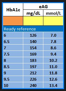 قفص ظروف غير متوقعة التباس وحدات قياس سكر الدم Dsvdedommel Com