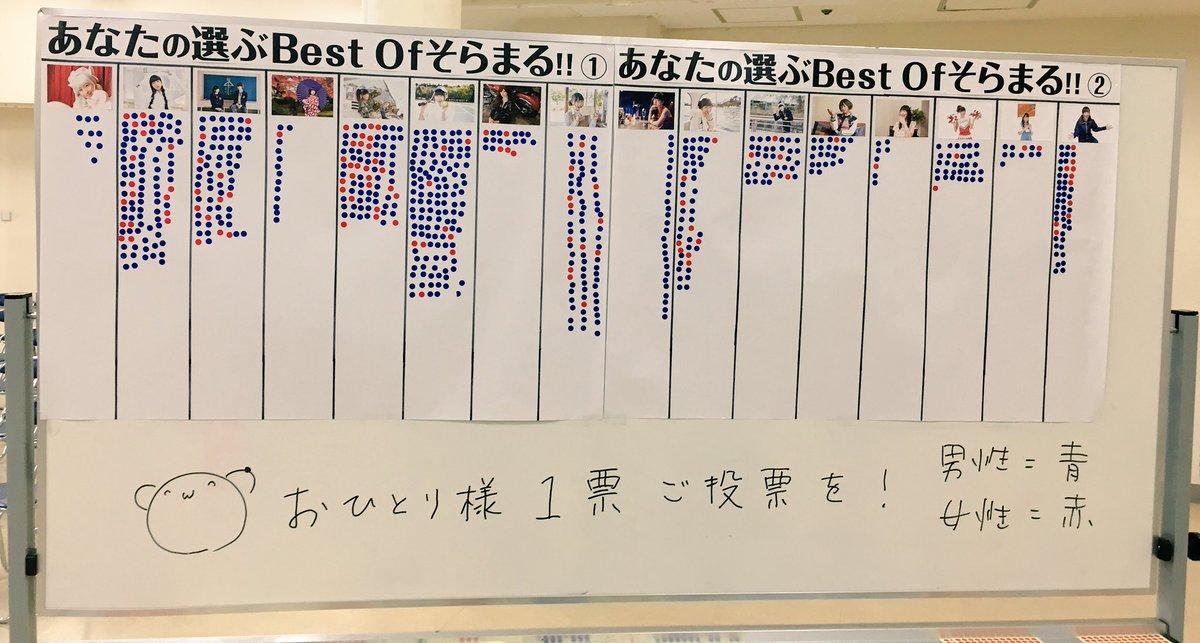 テニスが1位~!! RT @soramaru_100: BestOfそらまるの結果、上位5位まで発表です。1位テニスまる、2位うさまる、3位サバゲまる、4位南房総まる、5位そら&とっくんでした。ちなみに徳井さんはサバゲまるに1票!